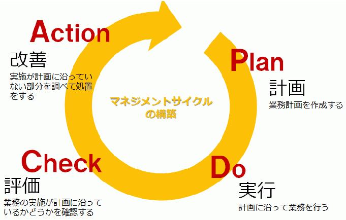 PDCA (2)